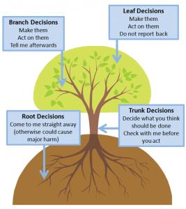 Decision-Tree-267x300